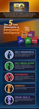 best images about leadership principal personal 5 cores of emotional intelligence infographic