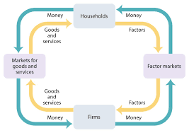 best images of government circular flow diagram   economics    circular flow model
