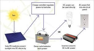 solar panel diagram wiring simple solar power system diagram Simple Solar Power System Diagram off grid solar home diagram solar panel wiring diagram schematic solar panel diagram wiring off grid solar power system diagram