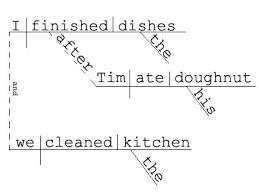 best images of diagram sentence help   sentence diagram  diagram    complex sentence diagram examples