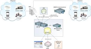 media routes cloud communicationsthe figure below shows the overall solution architecture   required integration points