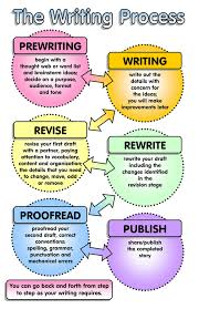 the writing process   feel free to use this jpg format graph…   flickr    the writing process   by enokson