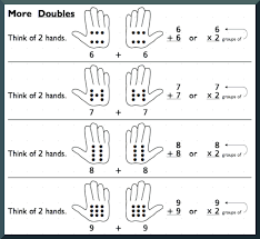 Memorizing Multiplication Factsextract from Doubles strategy