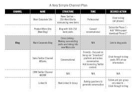 content marketing channel plan strategy in 7 steps situational analysis