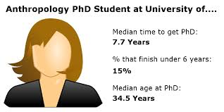 How Long Does it Take to Get a Anthropology or Archaeology PhD in     Doug s Archaeology   WordPress com