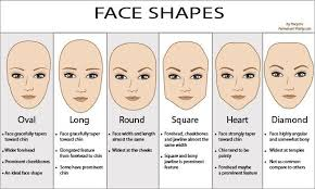picture of what is your face shape