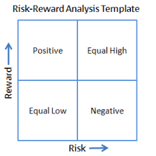 <b>No Risk No Reward</b> — The Paradox Process