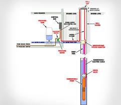 submersible pump wiring diagram submersible wiring diagrams