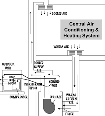 types of air conditioners   egee    energy conservation and    illustration of a split air conditioning system