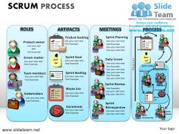 scrum process powerpoint ppt slides       scrum process