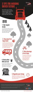 5 tips for avoiding driver fatigue infographic one of the most common causes of vehicle accidents is driver fatigue we ve