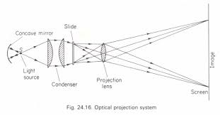 the projector physics homework help physics assignments and the projector