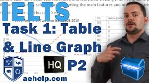 academic ielts writing task 1 line graph and table example for academic ielts writing task 1 line graph and table example for high scores part 1