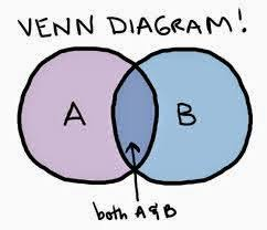 resourceaholic  venn activitieshere    s some examples of how we can use venn diagrams in teaching secondary maths