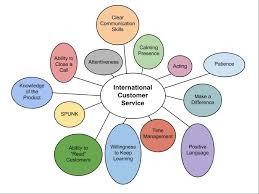 how to be an international customer advocate iglobal academy