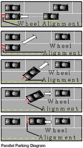 Steps to Parallel Parking   Georgia Drivers Manual – 2019 ...