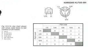 kawasaki klf 300 wiring diagram kawasaki discover your wiring 1993 kawasaki bayou 300 wiring diagram 1993 car