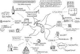 mind map for essay ldt  mind maps   ldt figure
