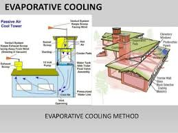NATURAL VENTILATION LITERATURE AND CASE STUDY IN INDIA  DISSERTATION     EVAPORATIVE COOLING EVAPORATIVE COOLING METHOD