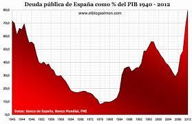 evolucion de la deuda como PIB