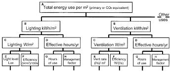 figure  `tree diagram     analysis of building energy consumption    figure  `tree diagram     analysis of building energy consumption and service provision