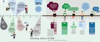 most exciting about stem jobs academy cube ac infografik talente
