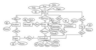 best images of information technology system diagram   industry    entity relationship diagram for library management system