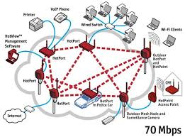 busy ant  mesh networkswireless infrastructure mesh network diagram