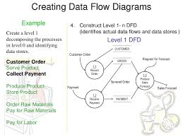 dfd examples       creating data flow diagrams example   construct level