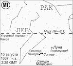 Все года гороскопа с 2000