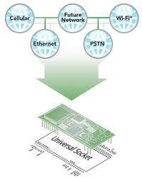 <b>Universal Socket</b> Connectivity Guide