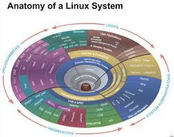 Resultado de imagen para 3 Linux
