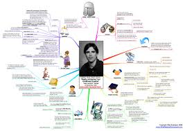 mindmap of randy pausch s last lecture blog about infographics of randy pausch s last lecture blog about infographics and data visualization cool infographics communication public speaking the