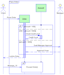 sequence diagram basics