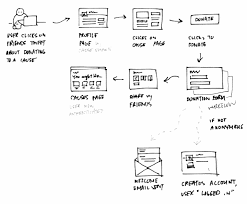 zurb   information architecture  a design definitiondifferent users have different goals