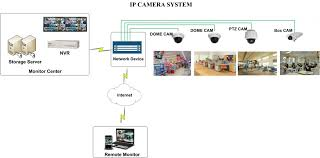 video conferencing one corp components of ip cctv system