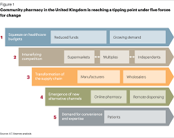 the future of community pharmacy in england health article community pharmacy in the united kingdom is reaching a tipping point under five forces for change