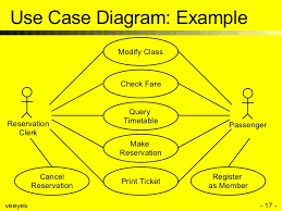 use case modeling       use case diagram