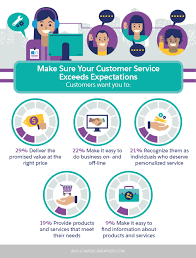 your list of the most important customer service skills according make sure your customer service exceeds expectations