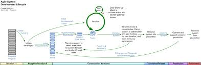 the agile system development life cycle sdlc the scope of life cycles