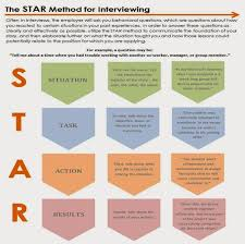 The star, Stars and The o'jays on Pinterest Use the STAR Method to answer behavioral interviewing questions