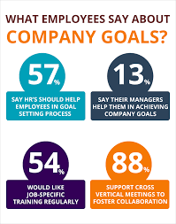 how hr s can help employees reach company goals blog hr s come into the picture to sync employees personal goals that of the organisation s here is how hr s can be change makers in the company