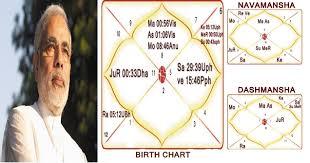 மோடி பிரதமர் ஆவது 100 சதவிதம் உறுதி ஜாதகம் கூறுகிறது