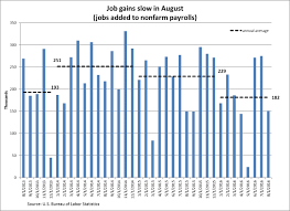 sobering signs in the jobs report aier of the 151 000 jobs added in the vast majority were in private service providing industries which added 150 000 jobs