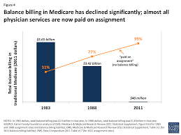 paying a to the doctor current financial protections for figure 4 balance billing in medicare has declined significantly almost all physician services are