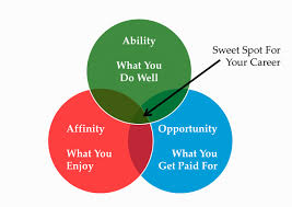 musely when searching for a career that best fits your personality know yourself