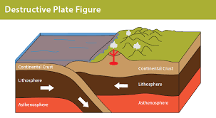 Image result for destructive plate boundary