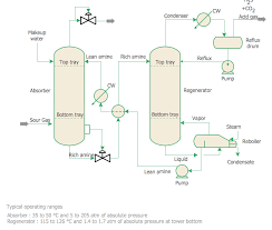 chemical engineeringchemical engineering   amine treating unit schematic diagram