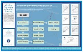 quality assurance afaq qa training chart or1