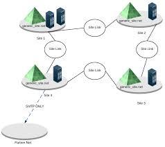 active directory diagram example   lucidchartactive directory diagram example